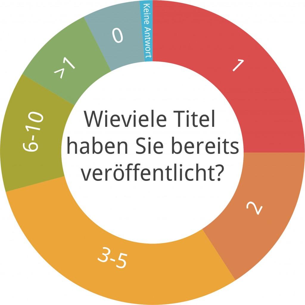 Self Publishing in Deutschland: die ersten Ergebnisse der Umfrage